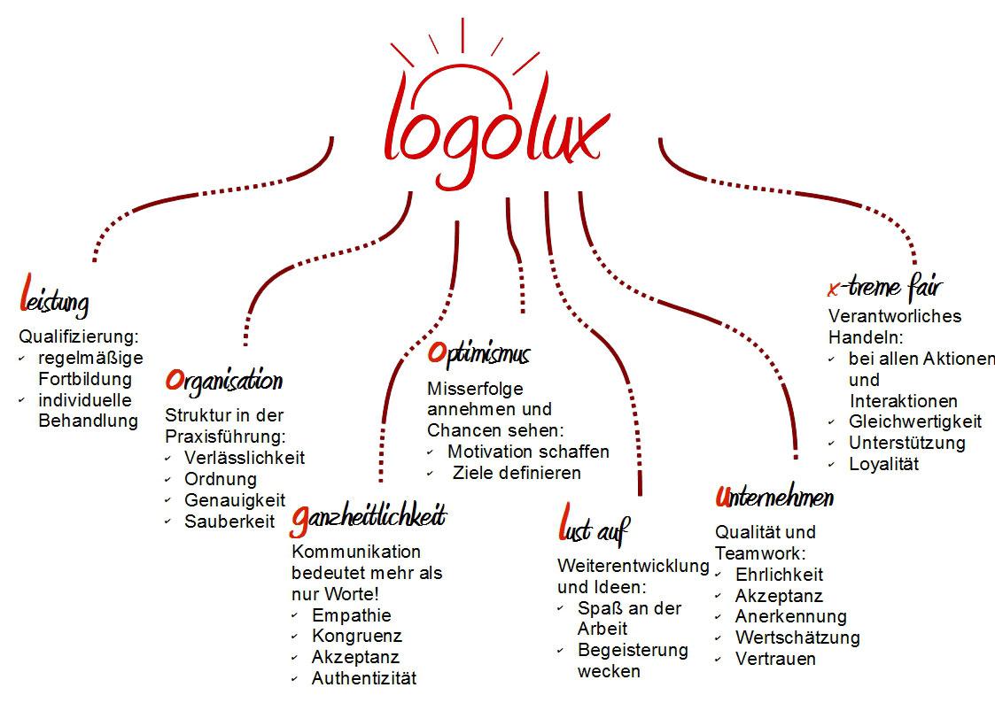 Leitbild Logolux